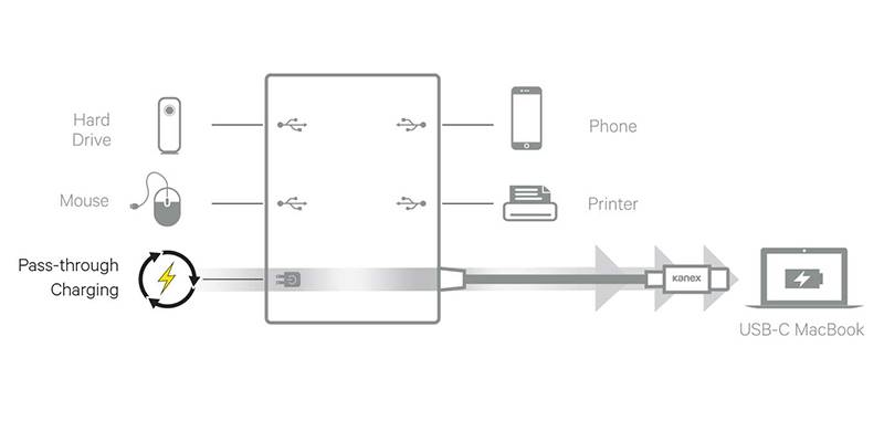 Kanex 4-Port USB Charging Hub with USB-C - Adapter z USB-C na USB 3.0 x 4 + USB-C PD Port (Anodized Aluminum)