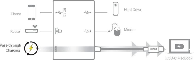 Kanex USB-C to Gigabit Ethernet Hub with Power Delivery - Adapter z USB-C na USB (x3) 1,5 A, USB-C Power Delivery 60 W + Gigabit Ethernet (Anodized Aluminum)